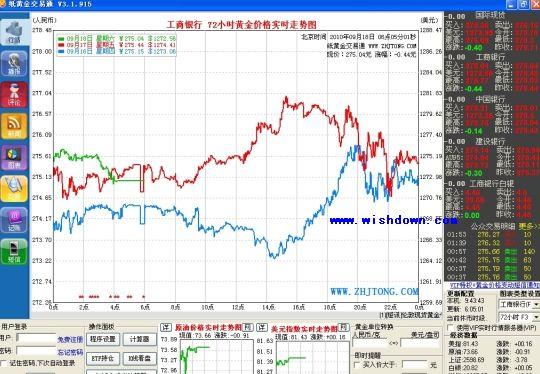 纸黄金交易通(纸黄金实时报价软件)v2018.9.25 官方版_wishdown.com