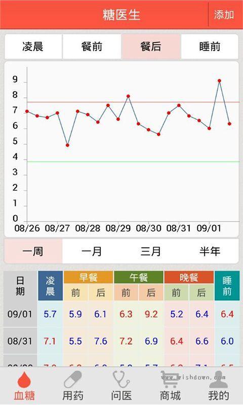 糖医生手机版 v2.2.0 安卓版