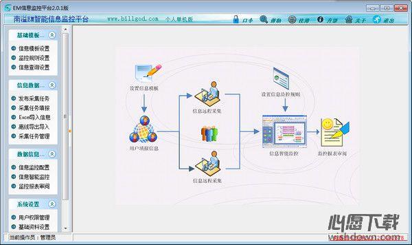EM信息监控平台v2.0.1 官方版_wishdown.com