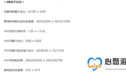 云顶之弈11.12卡尔玛加强 八黎明阵容玩法解析_LOL综合经验_52PK英雄联盟专区