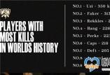 lol世界赛击杀数排行 Uzi位居榜首 Faker有望在S11突破纪录_LOL综合经验_52PK英雄联盟专区