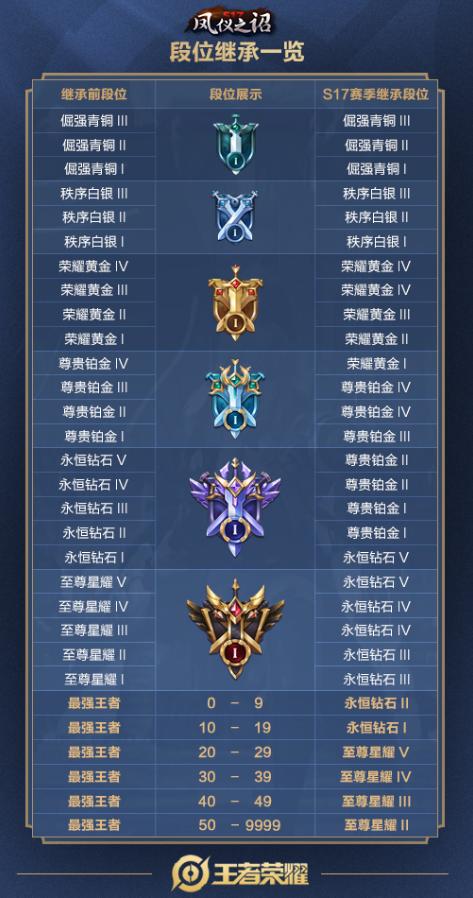 王者荣耀s17赛季段位继承图
