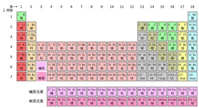 """""""元素周期表51号元素骂人""""是什么梗"""