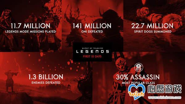 《对马之魂》奇谭模式数据统计 30%玩家选择刺客职业