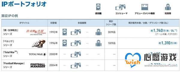 《女神异闻录》系列销量已达1310万 《P5R》功不可没