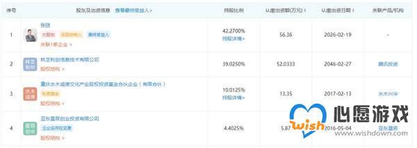 腾讯关联公司入股《暗影火炬城》开发商 持股占比为39%