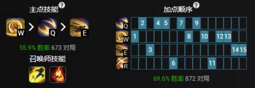 LOL11.4中单加里奥出装及玩法思路详解 11.4加里奥怎么玩_wishdown.com