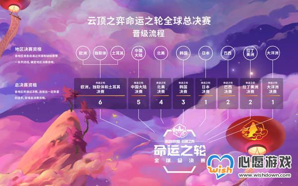 《云顶之奕》命运之轮全球总决赛赛程 角逐云顶之王_wishdown.com