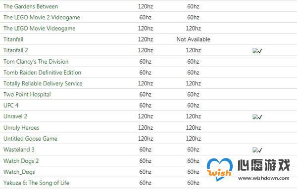 74款游戏支持XSX向下兼容帧率增强 含《空洞骑士》等_wishdown.com