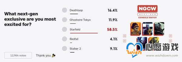 IGN票选最受期待次世代独占游戏 《星空》一骑绝尘