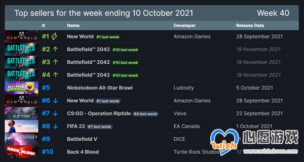 Steam一周销量排行榜:《战地2042》前5位占其三