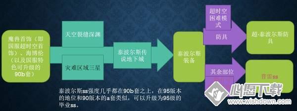 DNF95版本装备升级路线是怎样的 装备升级路线介绍_wishdown.com
