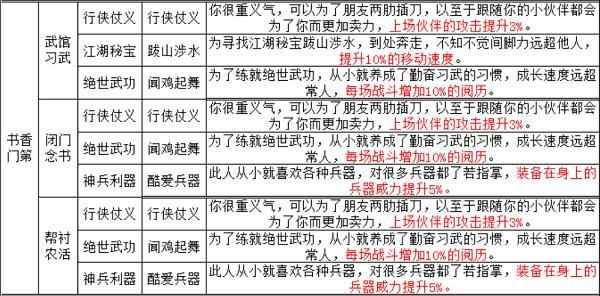 烟雨江湖天赋及出生选择攻略_wishdown.com