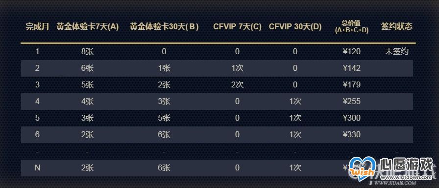 CF2020年1月新灵狐的约定活动介绍_wishdown.com