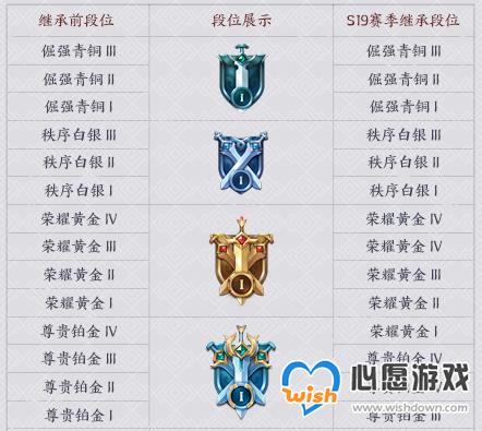 王者荣耀赛季更新怎么掉段位_wishdown.com